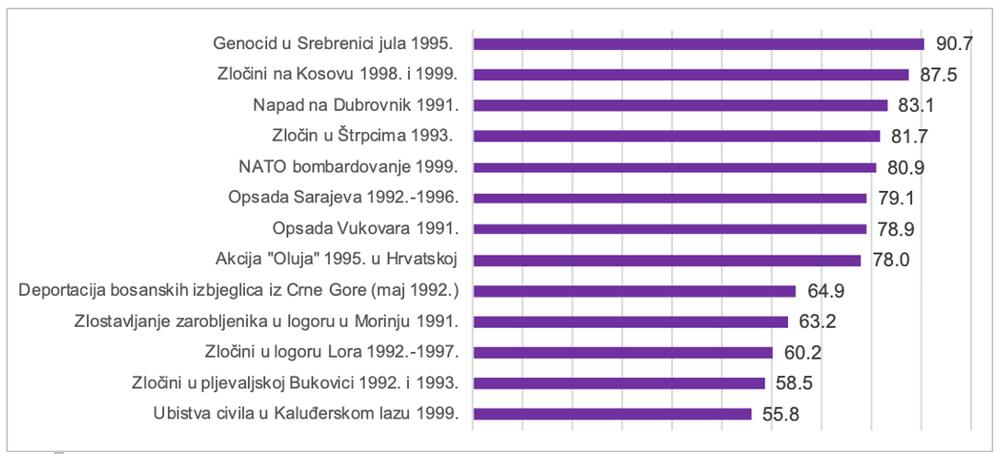 Grafik 1: Koji događaj povezan sa ratnim zločinima na prostoru SFRJ od 1991. godine Vam pada na pamet? – zbirni %