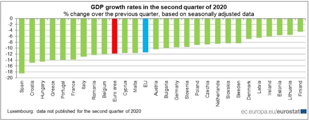 Evropska ekonomija u minusu: Eurostat