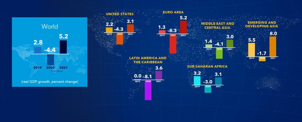 Projekcija MMF za svjetsku ekonomiju i po kontinentima